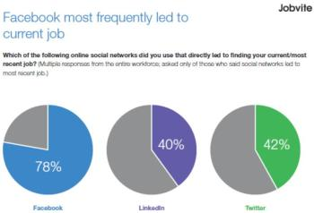 Jobvite Social Job Seeker Survey 2011
